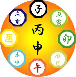 Japanese Zodiac Signs